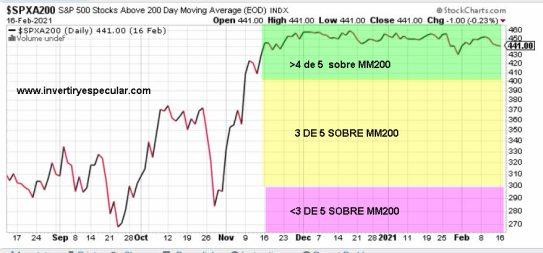 VALORES-SOBRE-MM200-18-FEBRERO-2021% - El acompañamiento tendencial sigue siendo alto