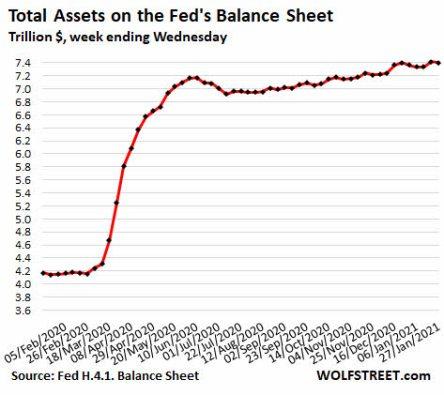 balance-fed-2-febrero-2021% - La FED sigue con sus balances a tope y subiendo