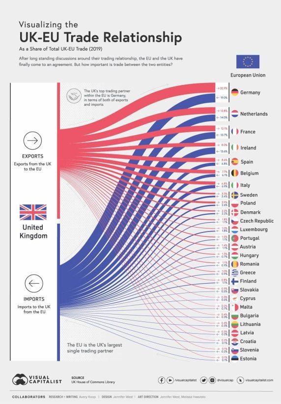 balanza-comercial-uk-ue% - Balanzas comerciales UK-estado miembros de la UE