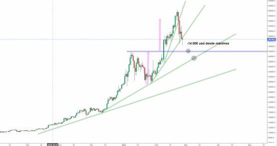 bitcoin-26-febrero-2021% - Criptomercado se toma un respiro técnico