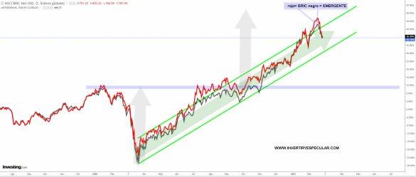 bric-y-emergentes-26-febrero-2021-1% - RV BRIC y EMERGENTE muy sincronizada