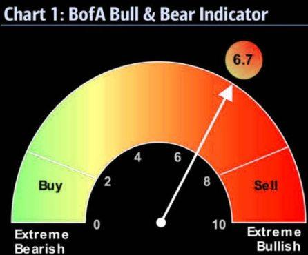 bull-bear-18-diciembre% - Que poco nos gustan estas noticias en máximos