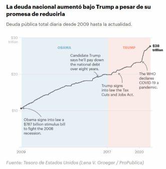 deuda-usa-9-febrero% - Trump dejó las bolsas en máximos pero la deuda también