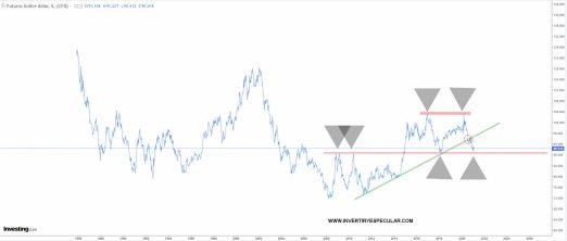 dolar-largo-plazo-10-febrero-2021% - El dólar y el oro invierten papeles a corto plazo