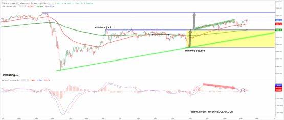 euro-stoxx-11-febrero-2021% - El Euro Stoxx no  cotiza , saca de los nervios