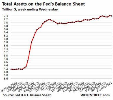 fed-19-febrero% - Lo que ha puesto la Administración desde la crisis subprime