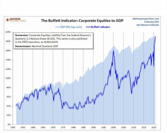 indicador-buffett-12-febrero-2-1% - El indicador Buffett está chirriando