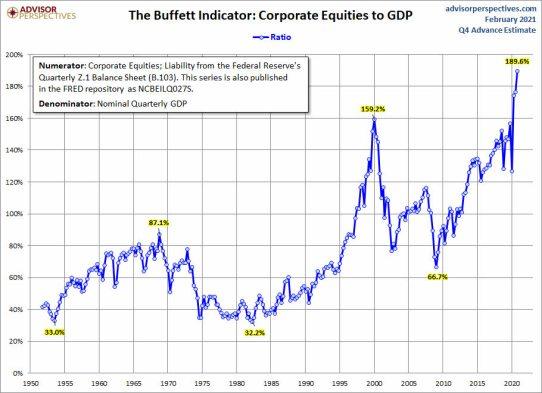 indicador-buffett-2-12-febrero% - El indicador Buffett está chirriando