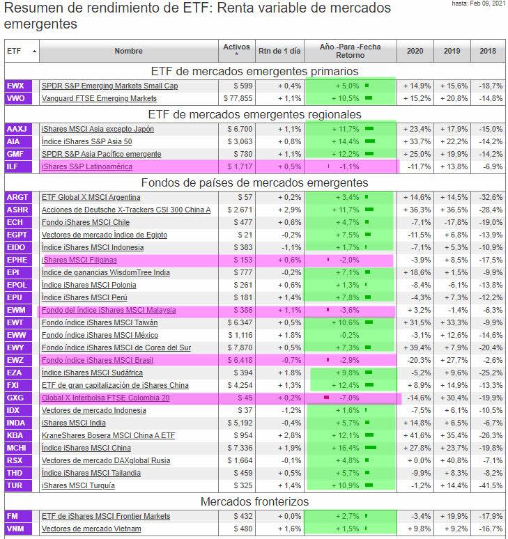 mercados-emergentes-1-10-enero-2021% - Emergentes bien gracias ¿y usted?