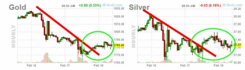 oro-y-plata-18-febrero-2021% - Apertura bajista para Wall Street