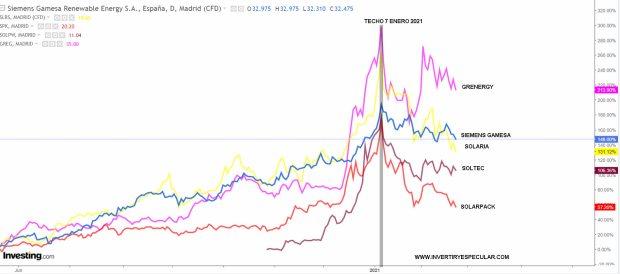 renovables-espanolas-22-febrero-2021% - Las renovables ¿corrigen o se caen?