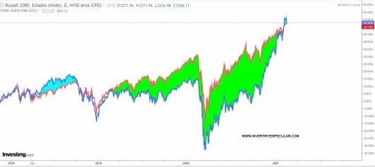 sp500-vs-russell-18-febrero% - El acompañamiento tendencial sigue siendo alto