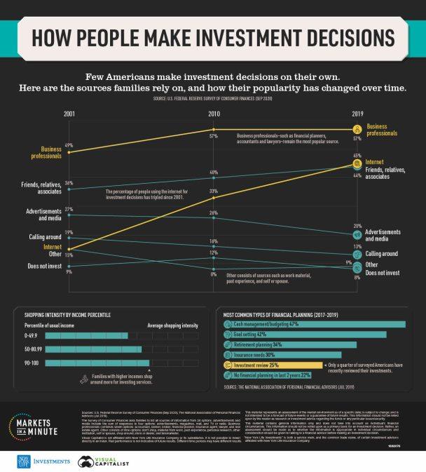 toma-de-decisiones-de-inversion% - ¿Cómo toma decisiones de inversión la gente en este siglo?