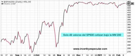 valores-sobre-mm200-11-febrero-2021% - Actualización sentimiento de mercado a cierre de sesión de ayer día 10