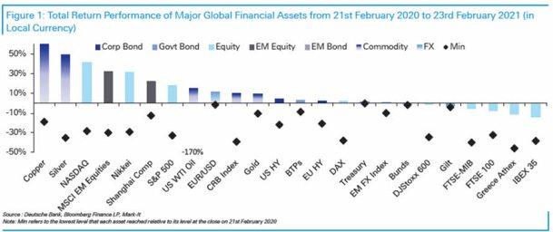 1-ano-de-covid% - Cómo han ido los activos desde hace un año del impacto del covid en bolsa