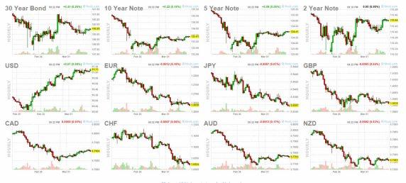 2-marzo-indices-2% - Se cumplió la magia del primer día
