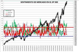 2021-03-18-11_36_58-SENTIMIENTO-DE-MERCADO-SP-500-Guardado% - SENTIMIENTO DE MERCADO 17/03/2021