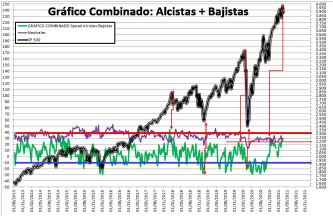 2021-03-25-16_41_39-SENTIMIENTO-DE-MERCADO-SP-500-Excel% - SENTIMIENTO DE MERCADO 24/03/2021