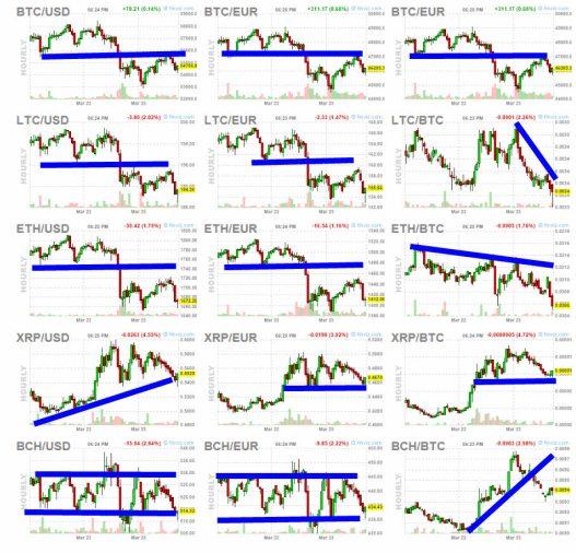 24-marzo-criptos% - Bocanada de volatilidad fresca al cierre de ayer
