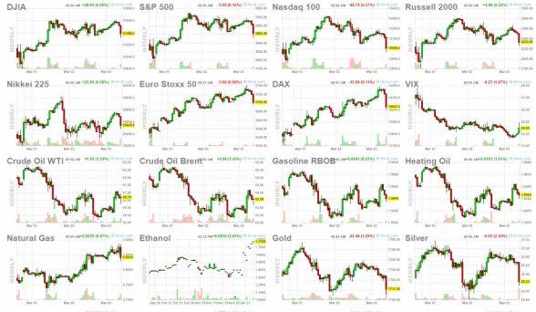 3-marzo-mercados% - Apertura USA se complica