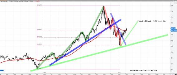3m-10-marzo-2021% - Vistazo estructural a 3M