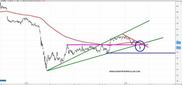 AB-INBEV-3-MARZO-2021% - Pérdida de momento en AB INVEB