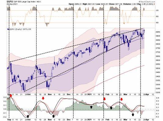 ANALISIS-SP500% - Mercado saturado de liquidez corrección técnica  suplica
