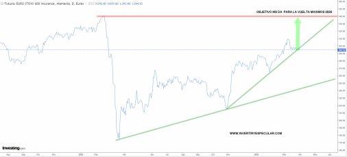 ASEGURADORAS-EUROPA-25-MARZO-2021% - Lo mejor que ve Morgan Stanley de Europa (II)