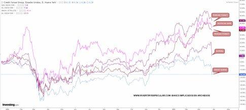 BANCOS-ARCHEGOS% - El hedge-fund Archegos cae y ahora a ver quien cae con él
