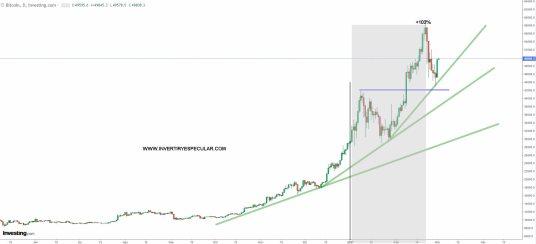 BITCOIN-2-MARZO-2021% - El Cardano humilla al bitcoin y el dogecoin a los dos