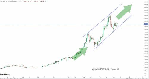 BITCOIN-8-MJAZO% - Y ahora Goldman Sachs se sube al tren cripto