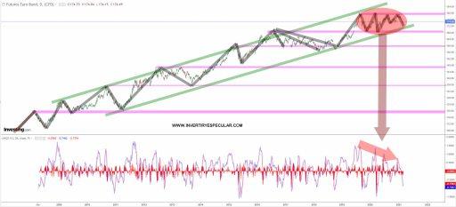 BUND-2-MARZO-2021% - El futuro del bund alemán diverge a la baja  pero no ha roto nada