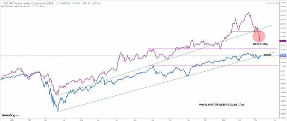 EEUU-VS-CHINA-10-MARZO-2021% - Morgan Stanley le da mayor crecimiento a EEUU que a China en 2021
