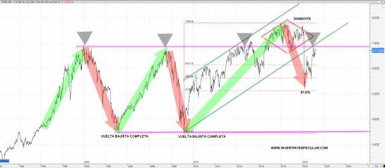 FTSE-100-25-MARZO-2021% - Lo mejor que ve Morgan Stanley de Europa (I)