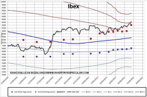 MEFF-2-15-MARZO-2021% - Claro bloqueo al Ibex para el vencimiento