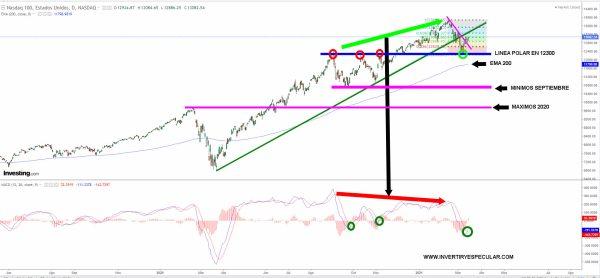 NASDAQ-100-16-MARZO-2021% - Al Nasdaq le va a costar cerrar el vencimiento en máximos