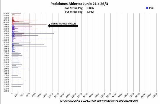 OPCIONES-SP-POR-PRECIO-DE-EJERCICIO-31-MARZO% - Indicador anticipado SP500 para junio ,  se sigue ascendiendo