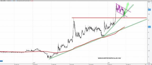 REIG-JOFRE-29-MARZO-2021% - ¿Reig Jofre vuelve a la carga?