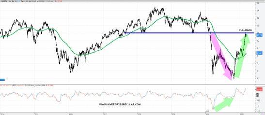 REPSOL-12-MARZO-AMPLIO% - Repsol  culmina su pauta pullback