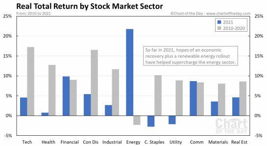 SECTORES-POR-TOTAL-RETURN% - Total Return en términos reales de los principales sectores de la RV EEUU