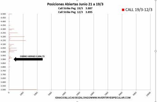 SP500-OPCIONES-CALL-23-MARZO% - Indicador anticipado para el vencimiento de junio