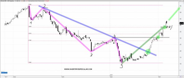 TAPESTRY-4-MARZO-2021% - Análisis estructural de COHU, TAPESTRY y CAPITAL ONE FINANCIAL