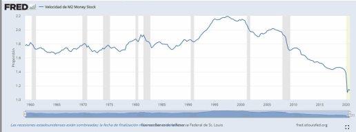 VELOCIDAD-DE-ROTACION-DEL-DINERO-EN-EEUU-15-MARZO% - Velocidad del dinero en niveles mínimos pese a la enorme  M3