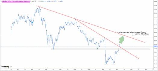 bancariio-europeo-25-marzo-2021% - Lo mejor que ve Morgan Stanley de Europa (II)