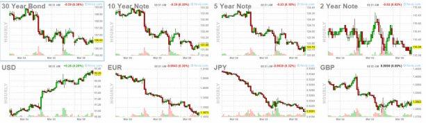 bonos-y-forex-8-marzo% - Esperamos apertura neutra  en Wall Street
