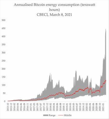 consumo-electrico-bitcoin% - El Bitcoin es tóxico para el medio ambiente, no es ESG