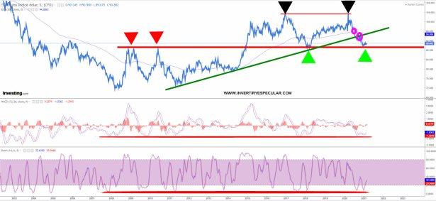 dolar-1-marzo-2021% - ¿Y si el dólar es la rueda buena ahora a corto plazo?