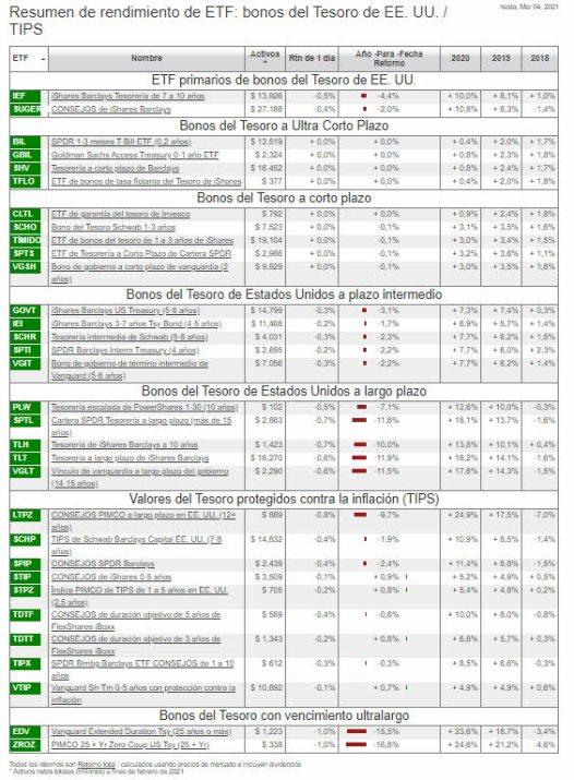 etf-bonos-deuda-5-marzo% - Relacionando la inflación, deuda pública y futuros de deuda