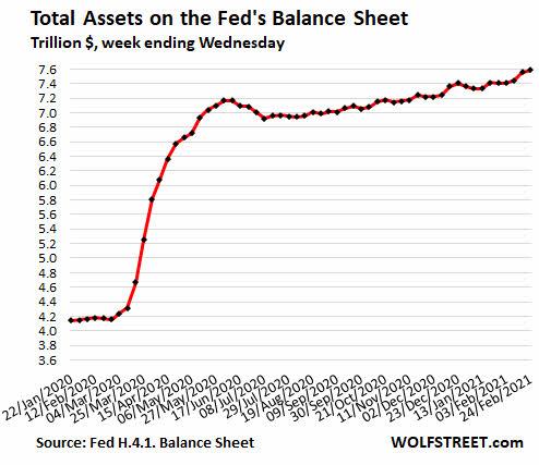 fed-26-febrero% - La FED sigue aumentando sus balances haciendo nuevo record