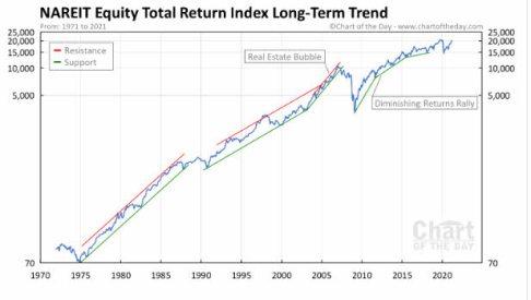 grafico-de-los-reit% - El sector REIT/SOCIMI buen negocio pero según donde
